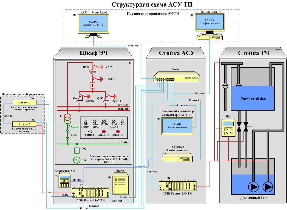 Структурная схема АСУТП ЭСН